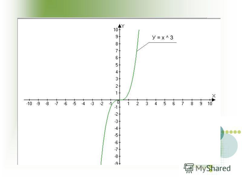 У = х ^ 3