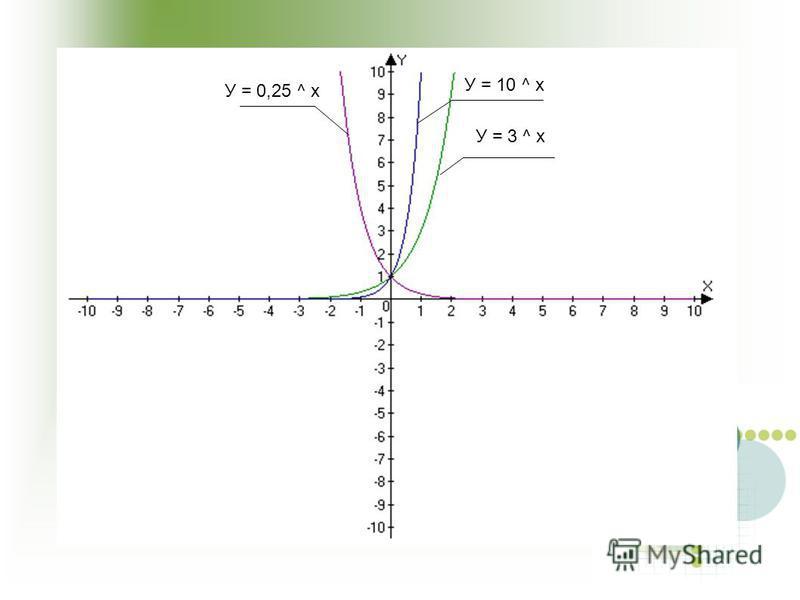 У = 3 ^ x У = 0,25 ^ x У = 10 ^ x