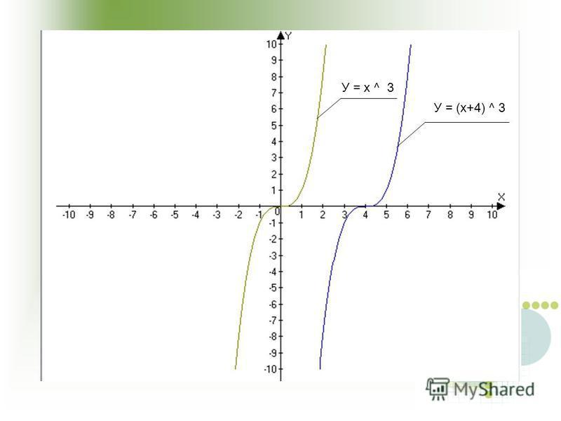 У = х ^ 3 У = (х+4) ^ 3