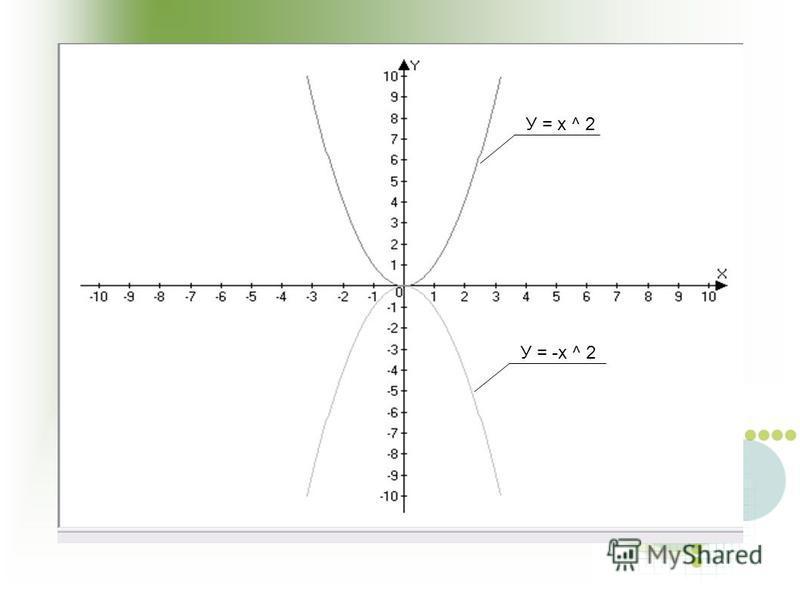 У = х ^ 2 У = -х ^ 2