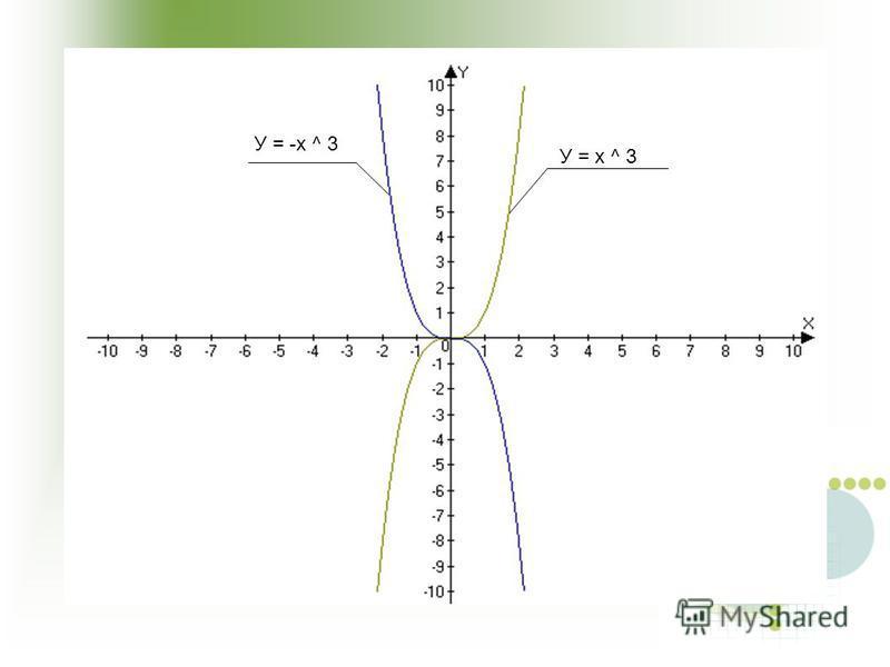 У = х ^ 3 У = -х ^ 3