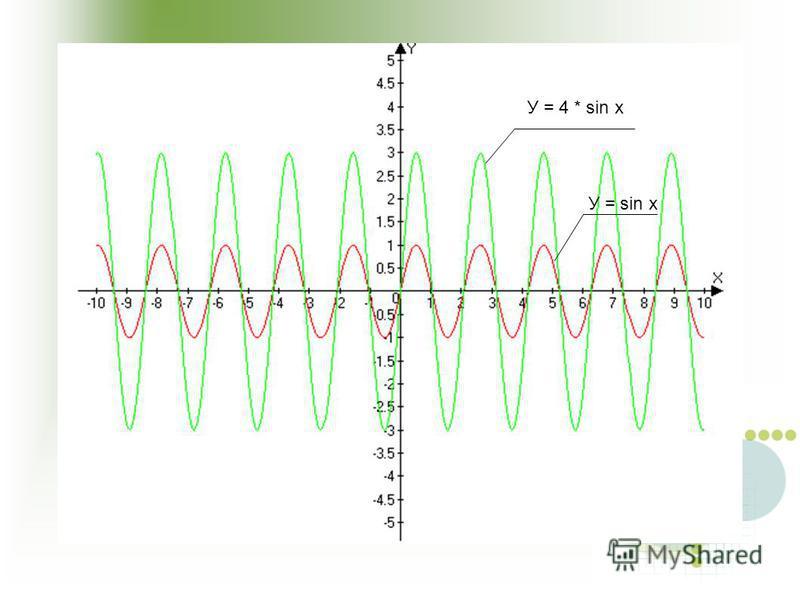 У = 4 * sin x У = sin x