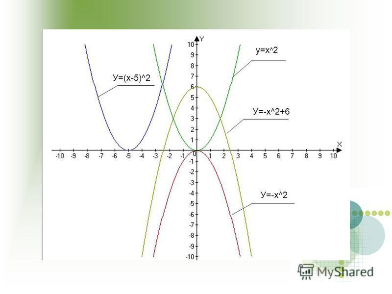 у=х ^ 2 У=-х^2+6 У=-х^2 У=(х-5)^2