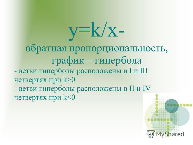 у=k/х- обратная пропорциональность, график – гипербола - ветви гиперболы расположены в I и III четвертях при k>0 - ветви гиперболы расположены в II и IV четвертях при k<0