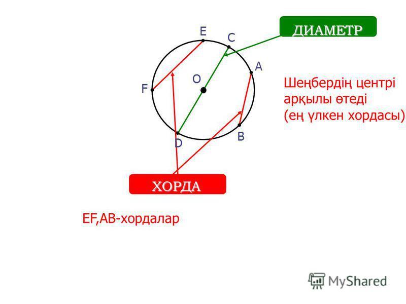 О А ДИАМЕТР B E F ХОРДА C D Шеңбердің центрі арқылы өтеді (ең үлкен хордасы) EF,AB-хордалар