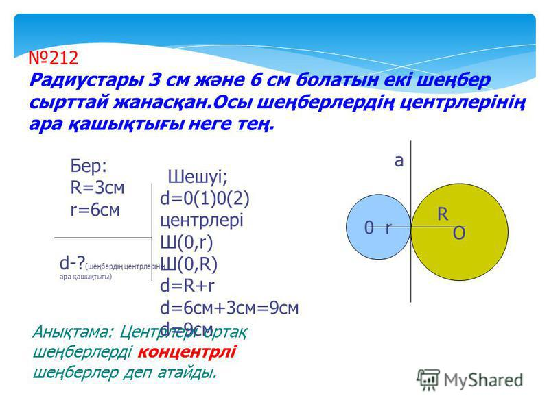 d-? (шеңбердің центрлерінің ара қашықтығы) О R 212 Радиустары 3 см және 6 см болатын екі шеңбер сырттай жанасқан.Осы шеңберлердің центрлерінің ара қашықтығы неге тең. Бер: R=3cм r=6cм Шешуі; 0 r а Анықтама: Центрлері ортақ шеңберлерді концентрлі шеңб