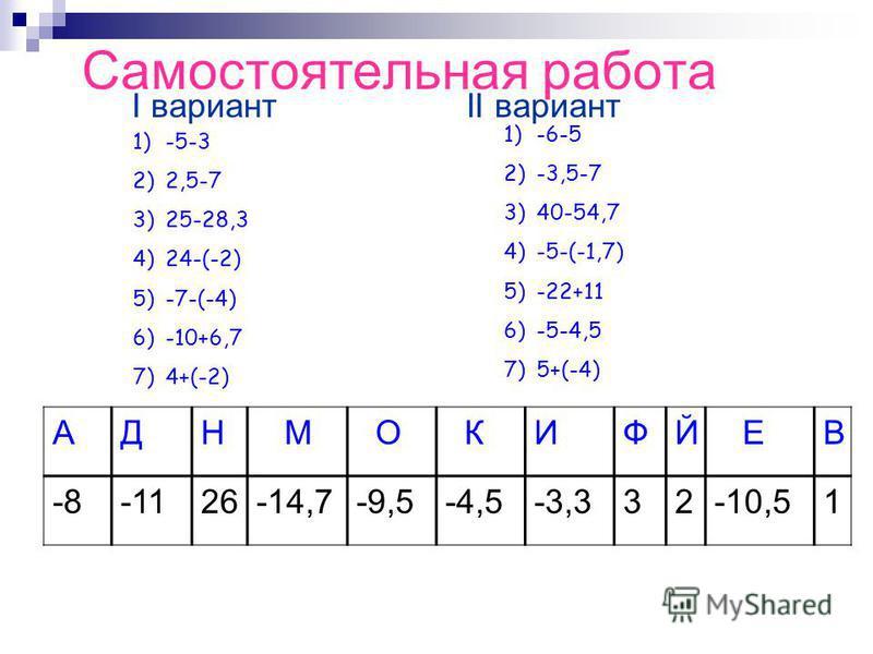 Самостоятельная работа I вариант II вариант АДН М О КИФЙ ЕВ -8-1126-14,7-9,5-4,5-3,332-10,51 1)-5-3 2)2,5-7 3)25-28,3 4)24-(-2) 5)-7-(-4) 6)-10+6,7 7)4+(-2) 1)-6-5 2)-3,5-7 3)40-54,7 4)-5-(-1,7) 5)-22+11 6)-5-4,5 7)5+(-4)