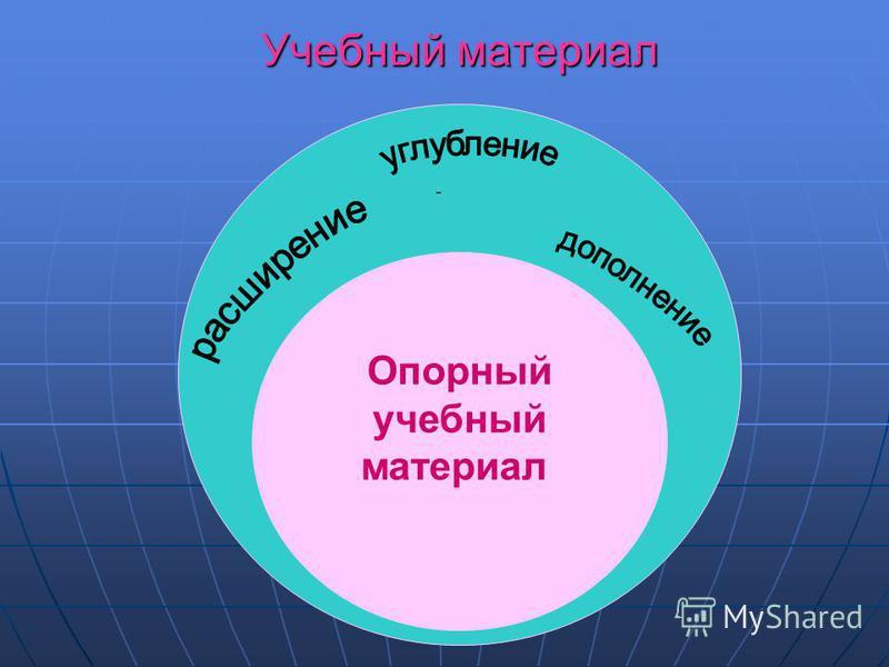 Учебный материал Опорный учебный материал