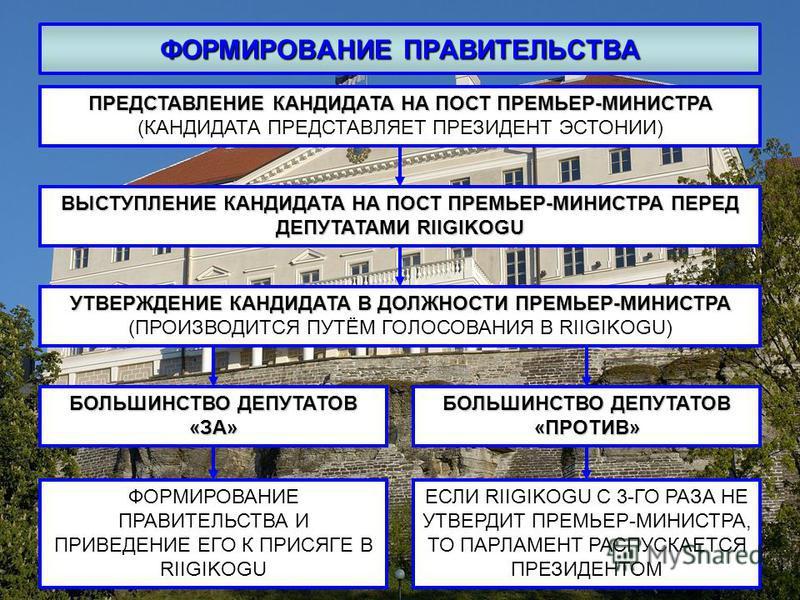 ФОРМИРОВАНИЕ ПРАВИТЕЛЬСТВА ПРЕДСТАВЛЕНИЕ КАНДИДАТА НА ПОСТ ПРЕМЬЕР-МИНИСТРА ПРЕДСТАВЛЕНИЕ КАНДИДАТА НА ПОСТ ПРЕМЬЕР-МИНИСТРА (КАНДИДАТА ПРЕДСТАВЛЯЕТ ПРЕЗИДЕНТ ЭСТОНИИ) ВЫСТУПЛЕНИЕ КАНДИДАТА НА ПОСТ ПРЕМЬЕР-МИНИСТРА ПЕРЕД ДЕПУТАТАМИ RIIGIKOGU УТВЕРЖДЕ