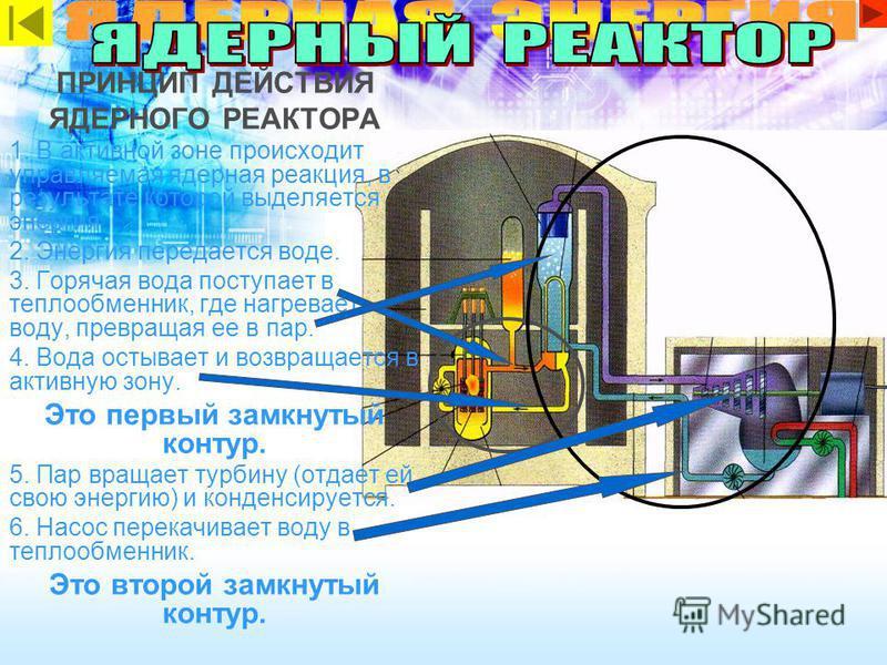 ПРИНЦИП ДЕЙСТВИЯ ЯДЕРНОГО РЕАКТОРА 1. В активной зоне происходит управляемая ядерная реакция, в результате которой выделяется энергия. 2. Энергия передается воде. 3. Горячая вода поступает в теплообменник, где нагревает воду, превращая ее в пар. 4. В