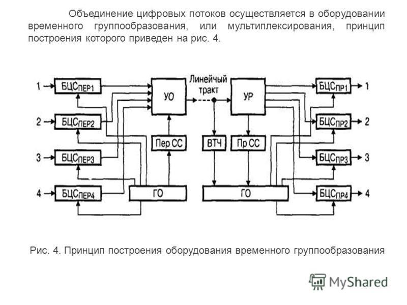 При формировании группового цифрового сигнала-потока возможны следующие способы объединения цифровых потоков: посимвольное (рис. 3, а) и поканальное (рис. 3, б). Рис. 3. Структура цикла ЦСП