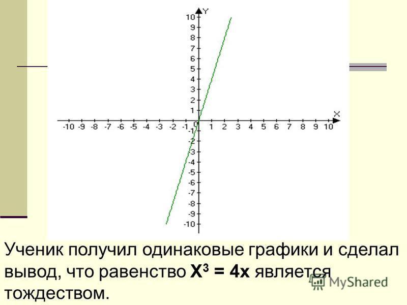Ученик получил одинаковые графики и сделал вывод, что равенство Х 3 = 4x является тождеством.