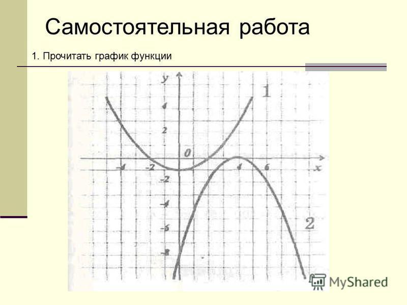Самостоятельная работа 1. Прочитать график функции