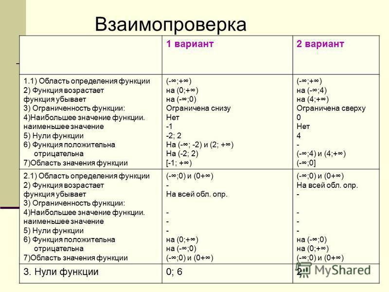 Взаимопроверка 1 вариант 2 вариант 1.1) Область определения функции 2) Функция возрастает функция убывает 3) Ограниченность функции: 4)Наибольшее значение функции. наименьшее значение 5) Нули функции 6) Функция положительна отрицательна 7)Область зна
