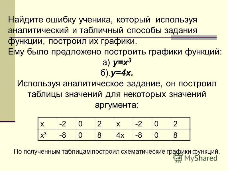Найдите ошибку ученика, который используя аналитический и табличный способы задания функции, построил их графики. Ему было предложено построить графики функций: а) y=x 3 б).y=4x. Используя аналитическое задание, он построил таблицы значений для некот