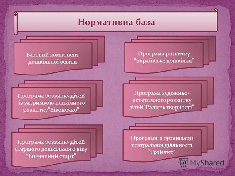 Нормативна база Базовий компонент дошкільної освіти Програма розвитку дітей із затримкою психічного розвиткуВіконечко Програма розвитку дітей старшого дошкільного віку Впевнений старт Програма розвитку Українське дошкілля Програма художньо- естетично