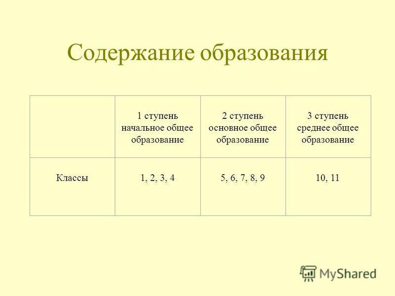Содержание образования 1 ступень начальное общее образование 2 ступень основное общее образование 3 ступень среднее общее образование Классы 1, 2, 3, 4 5, 6, 7, 8, 9 10, 11