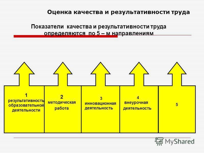 Оценка качества и результативности труда Показатели качества и результативности труда определяются по 5 – м направлениям 1 результативность образовательной деятельности 2 методическая работа 3 инновационная деятельность 4 внеурочная деятельность 5