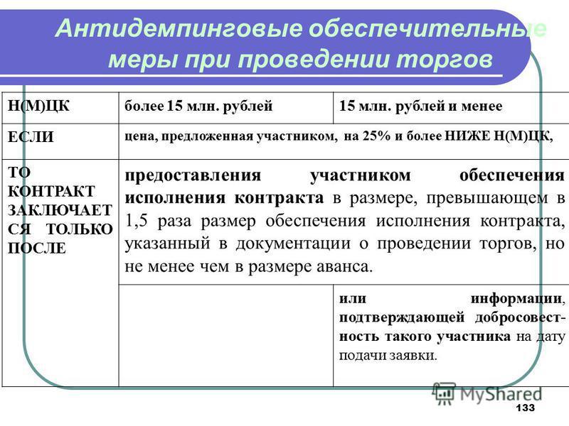 133 Антидемпинговые обеспечительные меры при проведении торгов Н(М)ЦКболее 15 млн. рублей 15 млн. рублей и менее ЕСЛИ цена, предложенная участником, на 25% и более НИЖЕ Н(М)ЦК, ТО КОНТРАКТ ЗАКЛЮЧАЕТ СЯ ТОЛЬКО ПОСЛЕ предоставления участником обеспечен