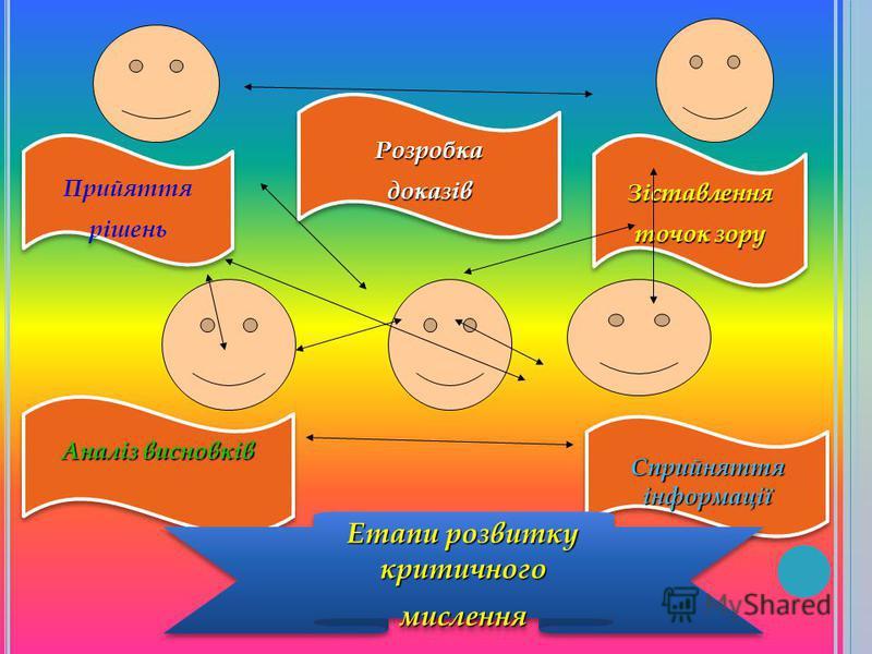 Зіставлення точок зору Зіставлення Сприйняття інформації Прийяття рішень Прийяття рішень Аналіз висновків РозробкадоказівРозробкадоказів Етапи розвитку критичного мислення мислення