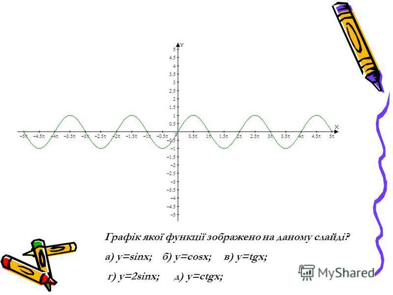 Графік якої функції зображено на даному слайді? а) y=sinx; б) y=cosx; в) y=tgx; г) y=2sinx; д) y=ctgx;