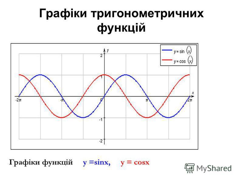 Графіки тригонометричних функцій Графіки функцій у =sinx, y = cosx