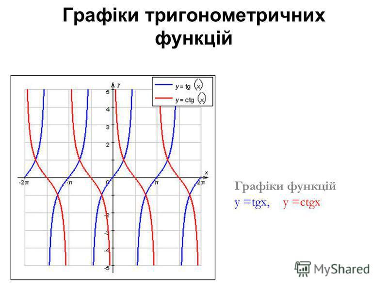 Графіки тригонометричних функцій Графіки функцій у =tgx, y =ctgx