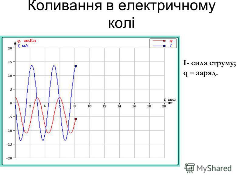 Коливання в електричному колі I- сила струму; q – заряд.