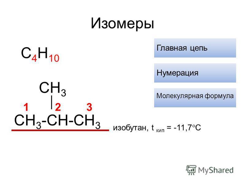 Изомеры изобутан, t кип = -11,7 С CH 3 -CH-CH 3 CH 3 Главная цепь Нумерация 123 Молекулярная формула C 4 H 10