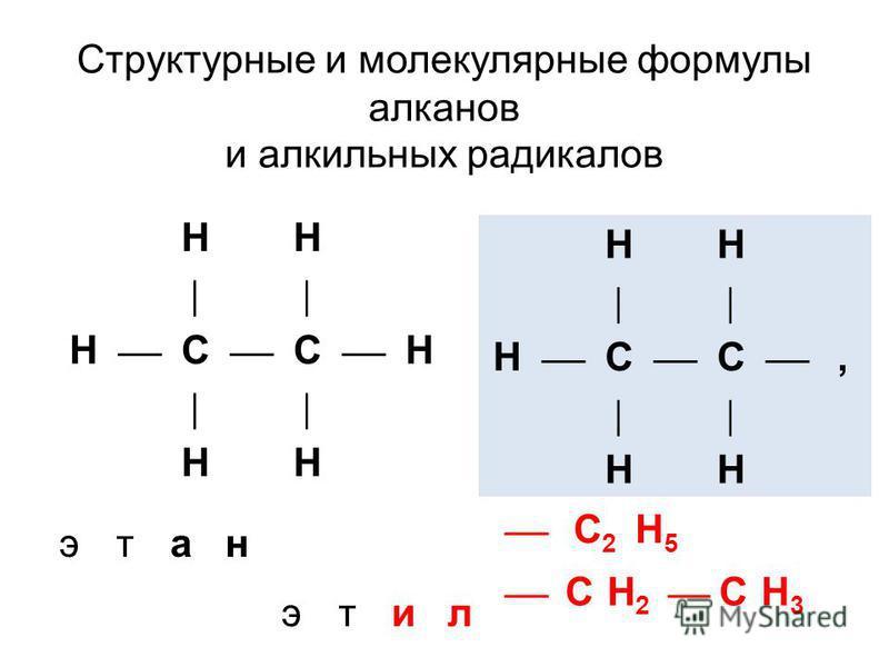Структурные и молекулярные формулы алканов и алкильных радикалов HH H С C H HH этан HH H С C, HH С2С2 H5H5 этил СH2H2 СH3H3