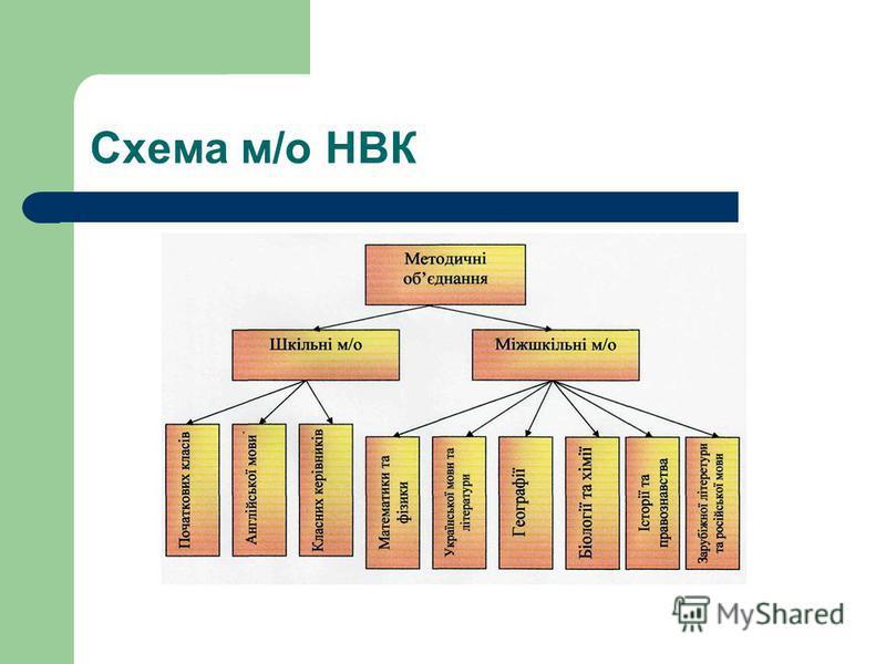 Схема м/о НВК