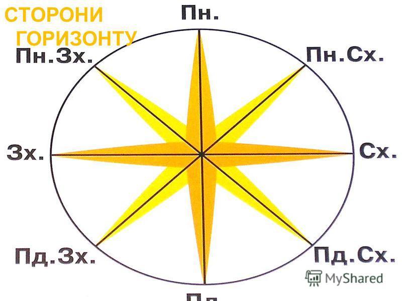 СТОРОНИ СВІТУ Орієнтуватися на місцевості – це вміти визначати основні сторони горизонту, своє місцезнаходження щодо сторін горизонту Рано-вранці подивись, де сходить Сонце. Запам'ятай: ця сторона світу називається схід. Увечері подивись, де Сонце сі