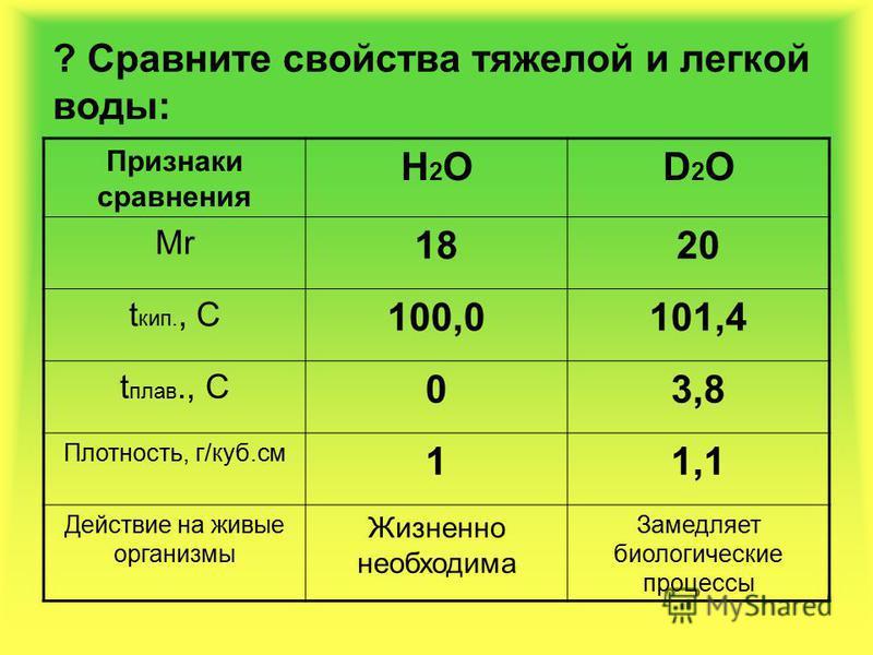 ? Сравните свойства тяжелой и легкой воды: Признаки сравнения Н2ОН2ОD2OD2O Mr 1820 t кип., С 100,0101,4 t плав., С 03,8 Плотность, г/куб.см 11,1 Действие на живые организмы Жизненно необходима Замедляет биологические процессы