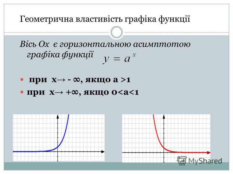 Геометрична властивість графіка функції Вісь Ох є горизонтальною асимптотою графіка функції при х -, якщо а >1 при х +, якщо 0<а<1
