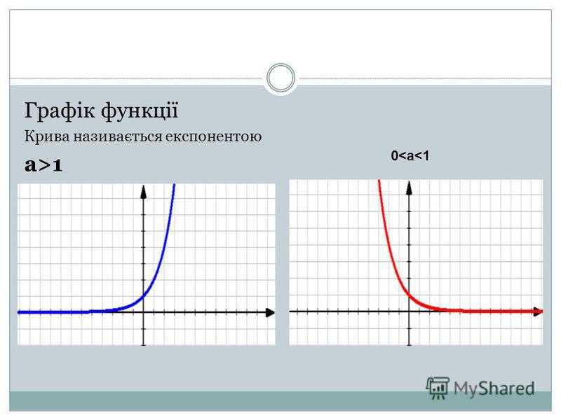 Графік функції Крива називається експонентою а>1 0<а<1