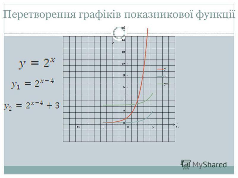 Перетворення графіків показникової функції