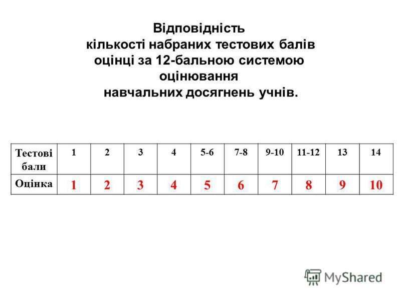 Відповідність кількості набраних тестових балів оцінці за 12-бальною системою оцінювання навчальних досягнень учнів. Тестові бали 12345-67-89-1011-121314 Оцінка 12345678910