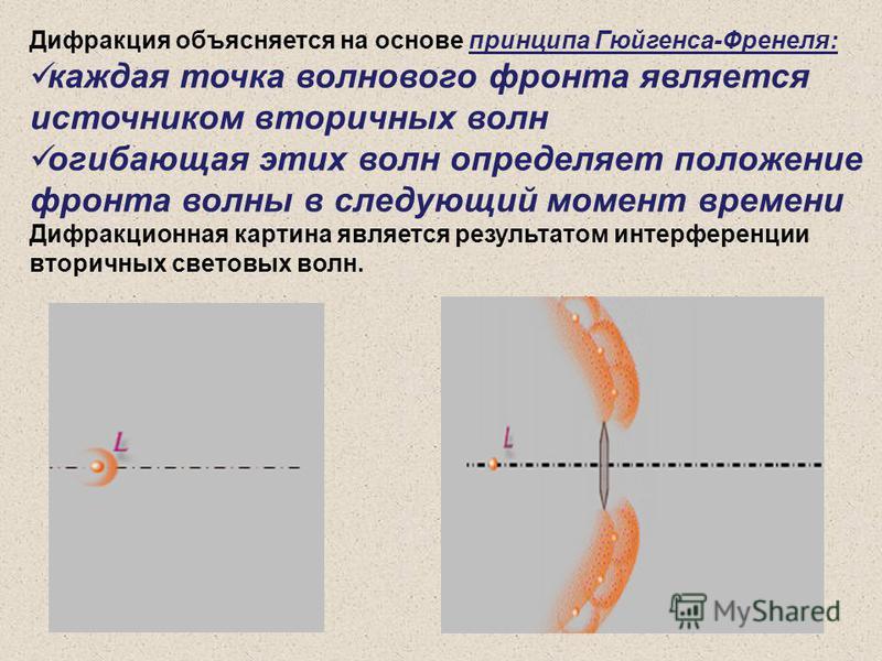 Дифракция объясняется на основе принципа Гюйгенса-Френеля: каждая точка волнового фронта является источником вторичных волн огибающая этих волн определяет положение фронта волны в следующий момент времени Дифракционная картина является результатом ин