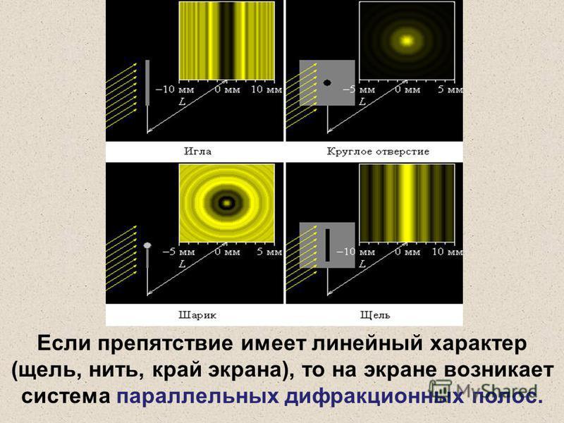 Если препятствие имеет линейный характер (щель, нить, край экрана), то на экране возникает система параллельных дифракционных полос.
