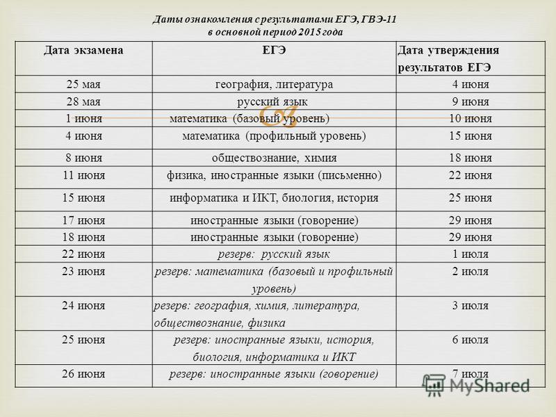 Дата экзаменаЕГЭ Дата утверждения результатов ЕГЭ 25 мая география, литература 4 июня 28 мая русский язык 9 июня 1 июня математика (базовый уровень)10 июня 4 июня математика (профильный уровень)15 июня 8 июня обществознание, химия 18 июня 11 июня физ