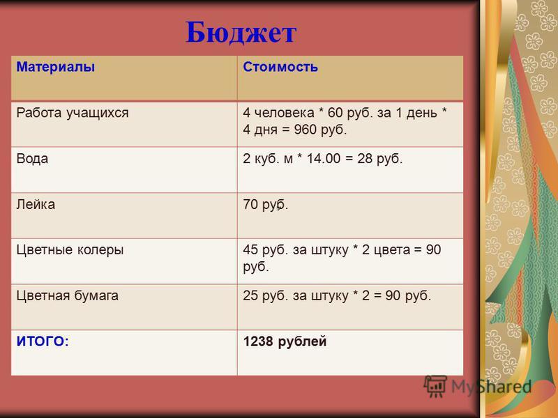 Бюджет Материалы Стоимость Работа учащихся 4 человека * 60 руб. за 1 день * 4 дня = 960 руб. Вода 2 куб. м * 14.00 = 28 руб. Лейка 70 руб. Цветные колеры 45 руб. за штуку * 2 цвета = 90 руб. Цветная бумага 25 руб. за штуку * 2 = 90 руб. ИТОГО:1238 ру