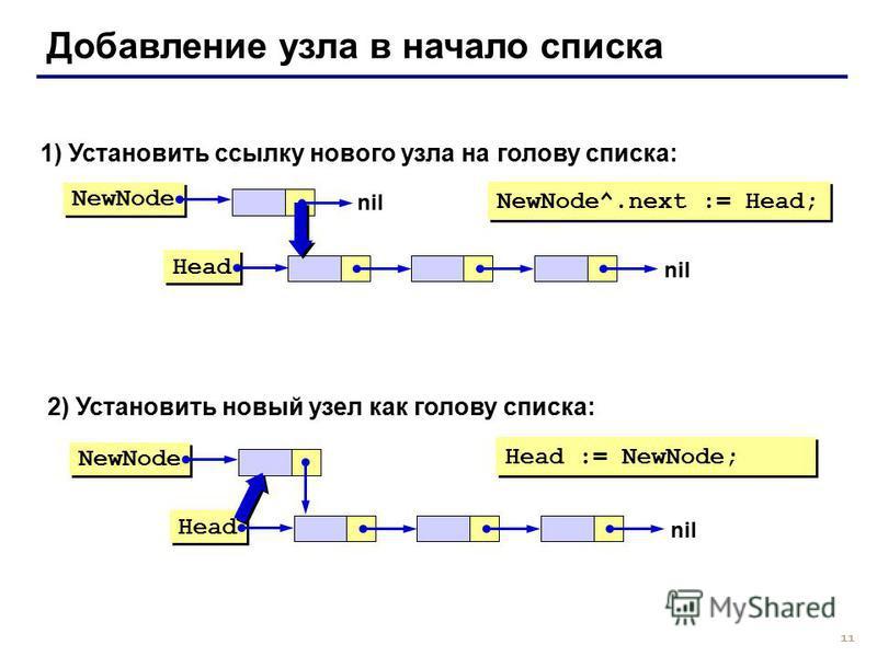 11 Добавление узла в начало списка NewNode Head nil 1) Установить ссылку нового узла на голову списка: NewNode^.next := Head; NewNode Head nil 2) Установить новый узел как голову списка: Head := NewNode;