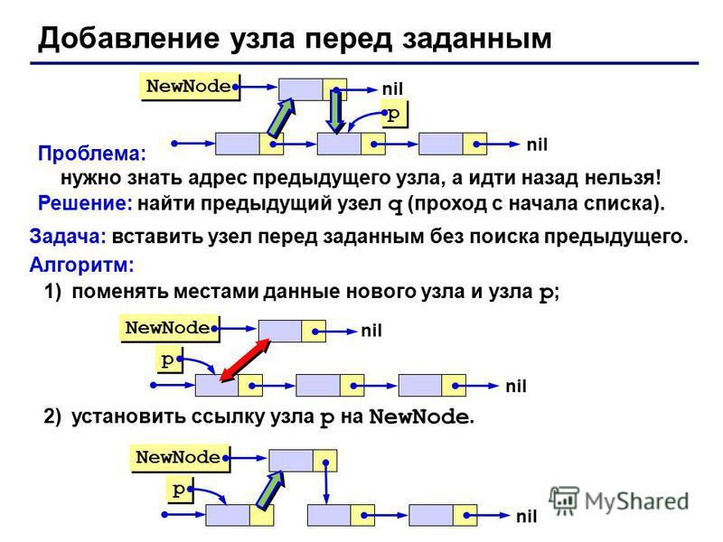 Проблема: нужно знать адрес предыдущего узла, а идти назад нельзя! Решение: найти предыдущий узел q (проход с начала списка). Добавление узла перед заданным NewNode p p nil Задача: вставить узел перед заданным без поиска предыдущего. Алгоритм: 1)поме