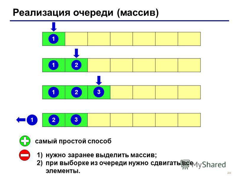 20 Реализация очереди (массив) 1 1 2 1 2 3 1 2 3 самый простой способ 1)нужно заранее выделить массив; 2)при выборке из очереди нужно сдвигать все элементы.