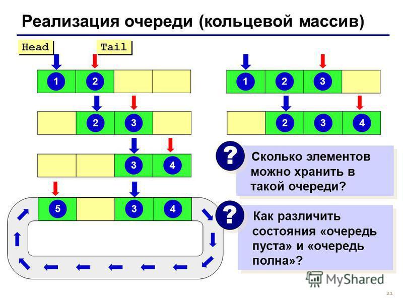 21 Реализация очереди (кольцевой массив) 1 2 Head Tail 1 232323434 Сколько элементов можно хранить в такой очереди? ? ? Как различить состояния «очередь пуста» и «очередь полна»? ? ? 345