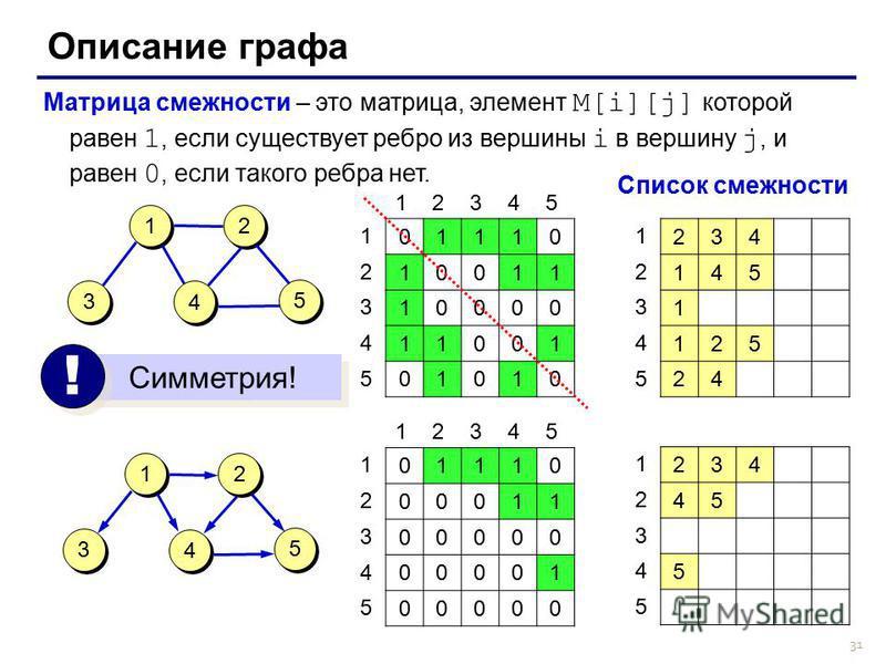 31 Описание графа Матрица смежности – это матрица, элемент M[i][j] которой равен 1, если существует ребро из вершины i в вершину j, и равен 0, если такого ребра нет. 5 5 3 3 2 2 4 4 1 1 01110 10011 10000 11001 01010 12345 1 2 3 4 5 5 5 3 3 2 2 4 4 1