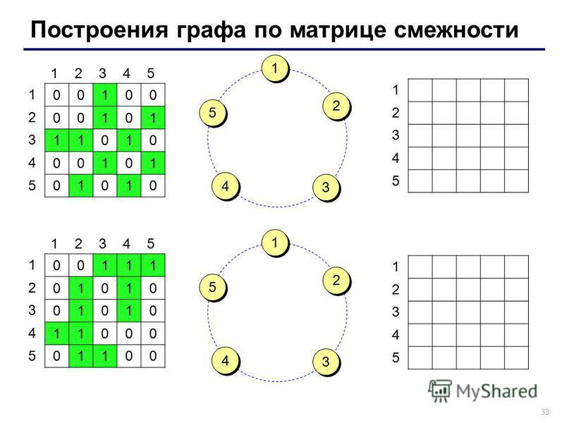33 Построения графа по матрице смежности 00100 00101 11010 00101 01010 12345 1 2 3 4 5 00111 01010 01010 11000 01100 12345 1 2 3 4 5 1 2 3 4 5 1 2 3 4 5 1 1 3 3 5 5 2 2 4 4 1 1 3 3 5 5 2 2 4 4