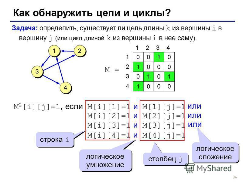 34 Как обнаружить цепи и циклы? Задача: определить, существует ли цепь длины k из вершины i в вершину j (или цикл длиной k из вершины i в нее саму ). M 2 [i][j]=1, если M[i][1]=1 и M[1][j]=1 или M[i][2]=1 и M[2][j]=1 или M[i][3]=1 и M[3][j]=1 строка