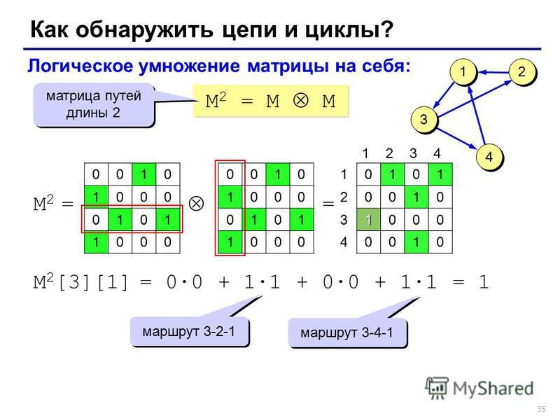 35 Как обнаружить цепи и циклы? M 2 = M M Логическое умножение матрицы на себя: матрица путей длины 2 0010 1000 0101 1000 M2 =M2 = 0010 1000 0101 1000 = 0101 0010 1000 0010 1 1 3 3 4 4 2 2 1234 1 2 3 4 M 2 [3][1] = 0·0 + 1·1 + 0·0 + 1·1 = 1 маршрут 3