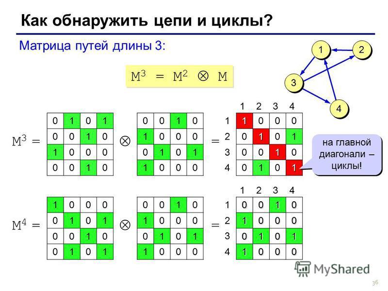 36 Как обнаружить цепи и циклы? M 3 = M 2 M Матрица путей длины 3: 0010 1000 0101 1000 M3 =M3 = =1000 0101 0010 0101 1 1 3 3 4 4 2 2 1234 1 2 3 4 0101 0010 1000 0010 на главной диагонали – циклы! 0010 1000 0101 1000 M4 =M4 = =00101000 0101 1000 1234